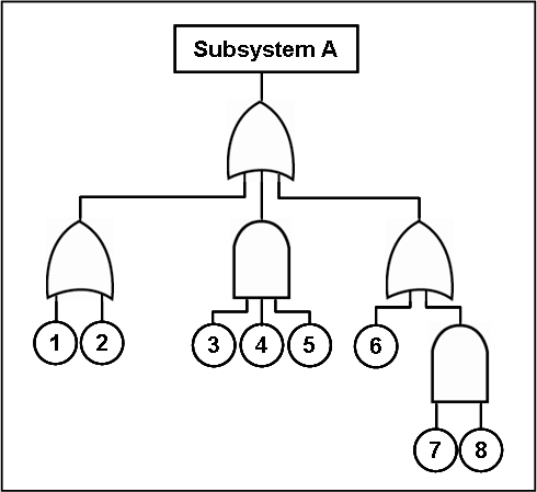File:Fault tree.png