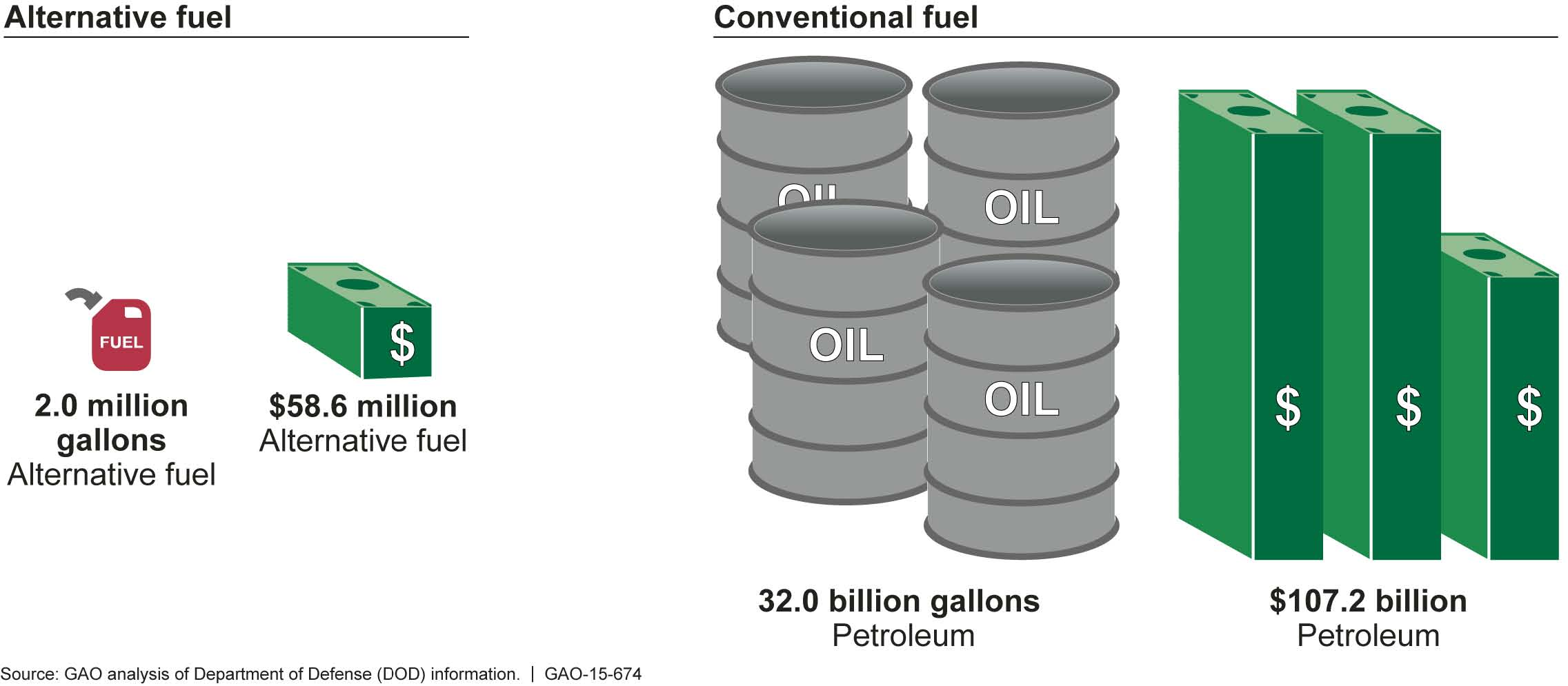 File:Figure 1- Military Departments\u0027 Total Alternative and Conventional Fuel Purchases from Fiscal