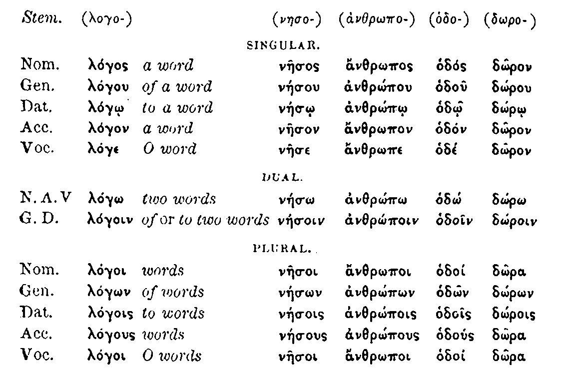 File:Greek 2nd declension masculine and neuter.jpg ...