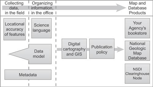 ファイル groups relate to the process of making a map jpg wikipedia