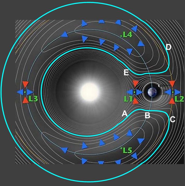 Lagrange Horseshoe Orbit.jpg