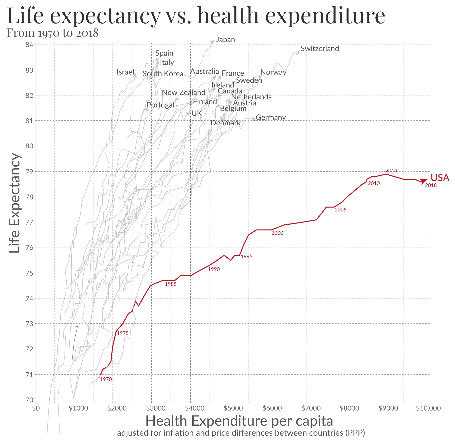 gdp vs life expectancy of countries 21 life expectancy and gdp historically the development of life expectancy has been an important topic in population  and life expectancy in developed countries.
