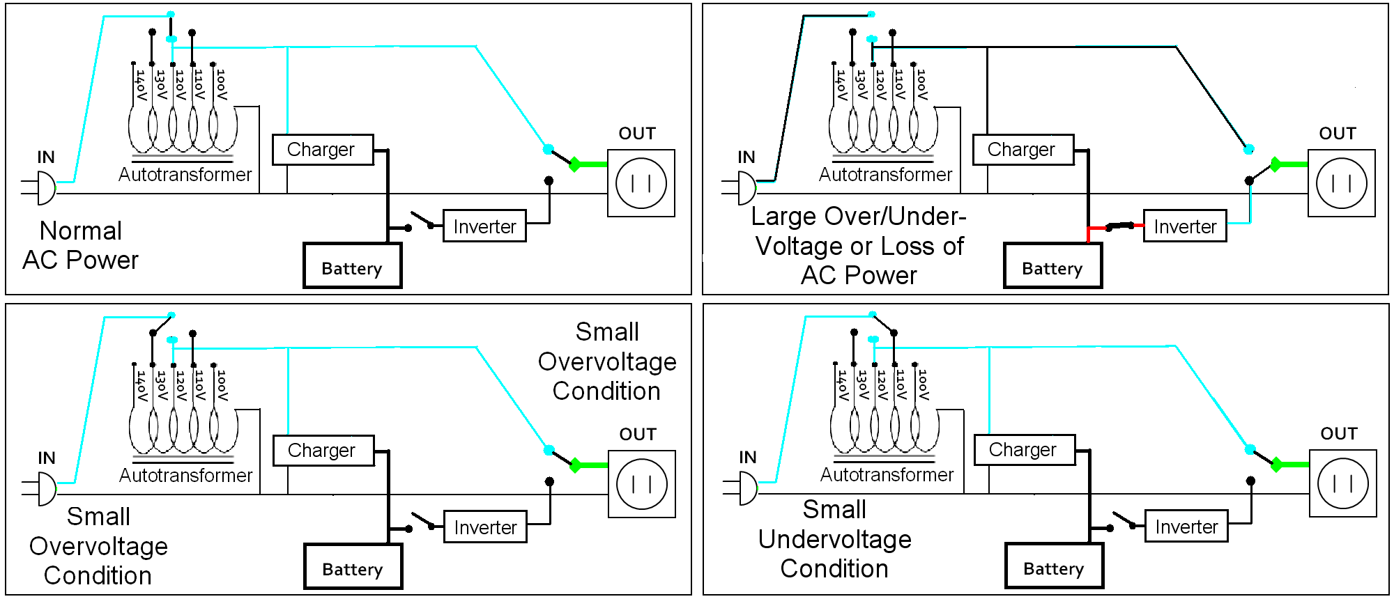 Line-interactive UPS. Typical protection time: 5 30 minutes. Capacity expansion: Several hours