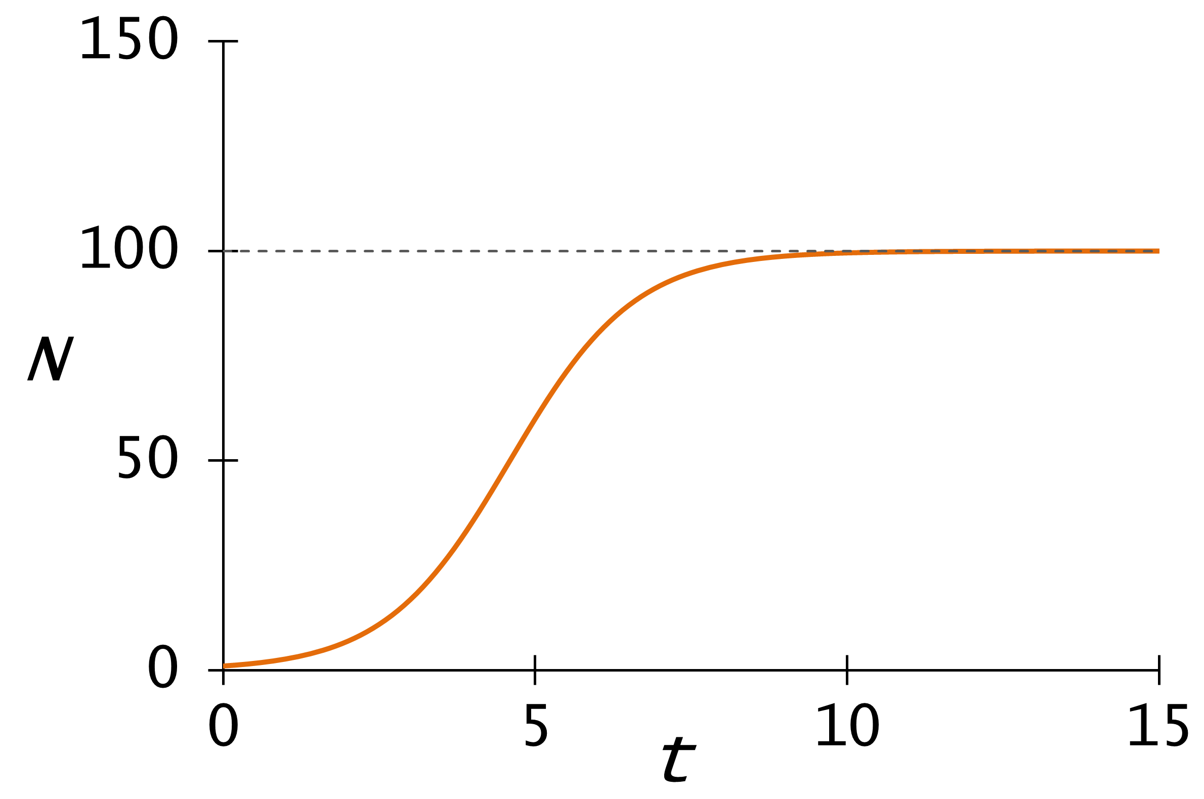 ロジスティック方程式 - Wikiwan...