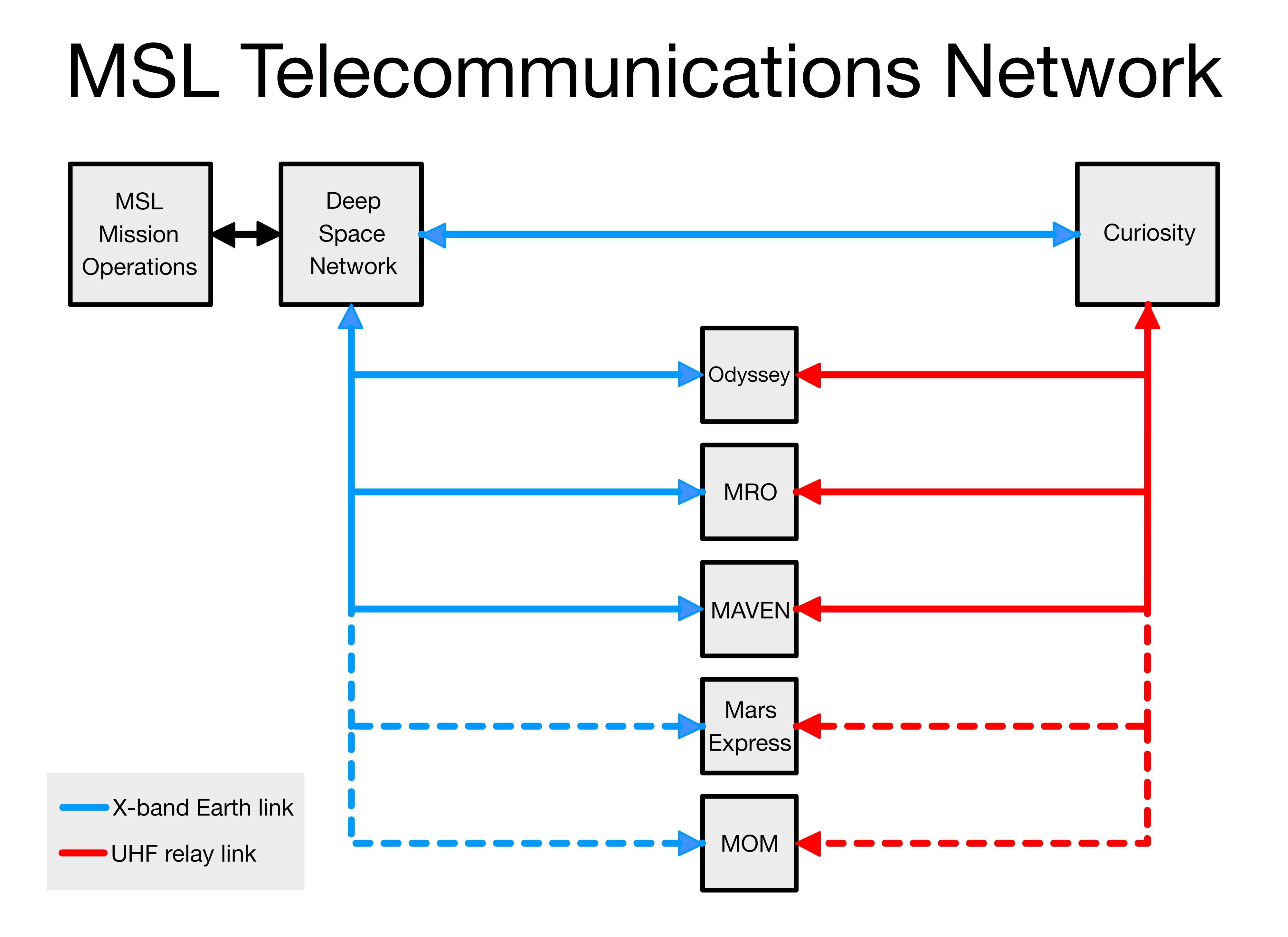 file:msl telecommunications network 2014 jpg