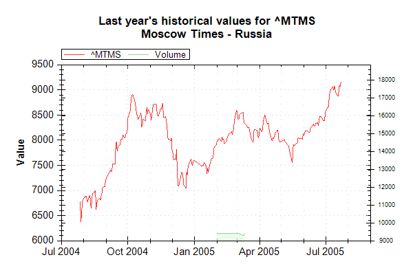 Market Data Index MTMS on 20050726 202627 UTC.png