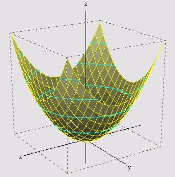 Bestand:ParaboloidOfRevolution2.png