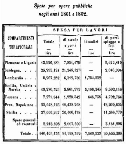 Spese per opere pubbliche nel 1861-1862[55]