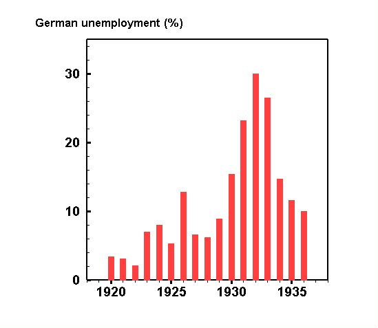 The per cent of German workers unemployed 1920-1935 Unemployment weimar.jpg