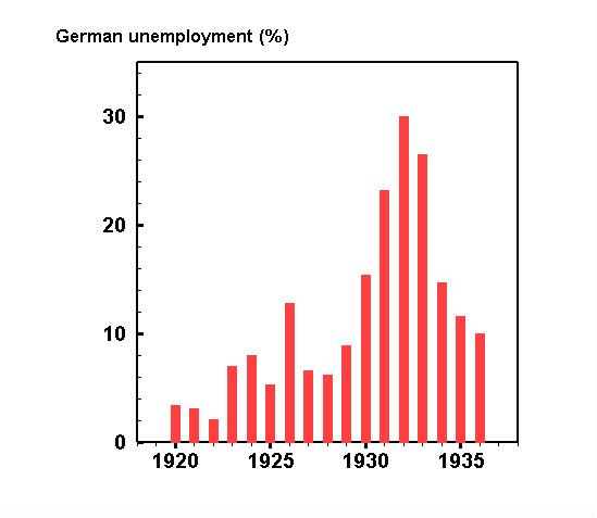 Unemployment weimar