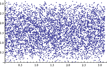 Uniform Spherical Distribution 5.png