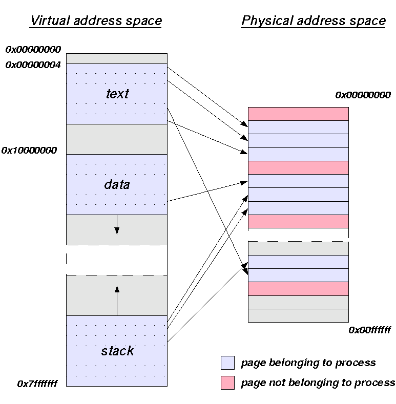 File:Virtual address space and physical address space