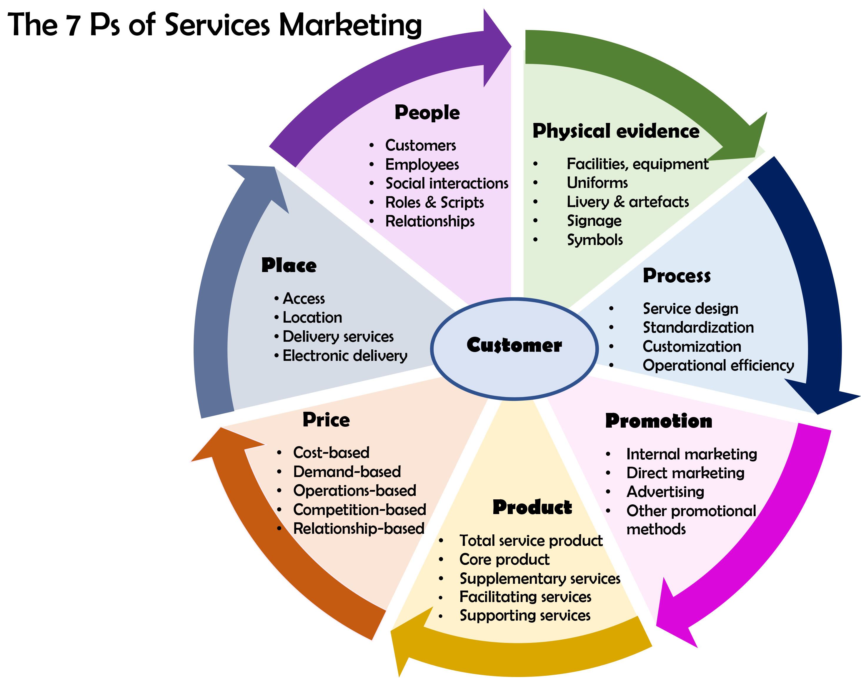 Simple Business Organizational Chart: Services marketing - Wikipedia,Chart