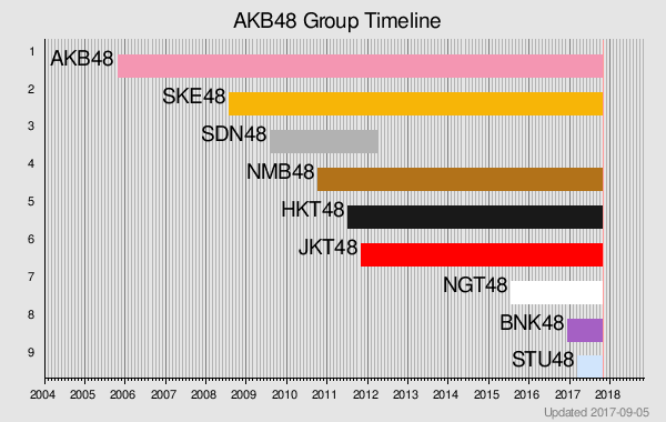 File:AKB48 Group Timeline (2017-09-05) png - Wikimedia Commons