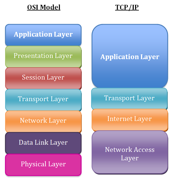 TCP/IP Model vs OSI Model