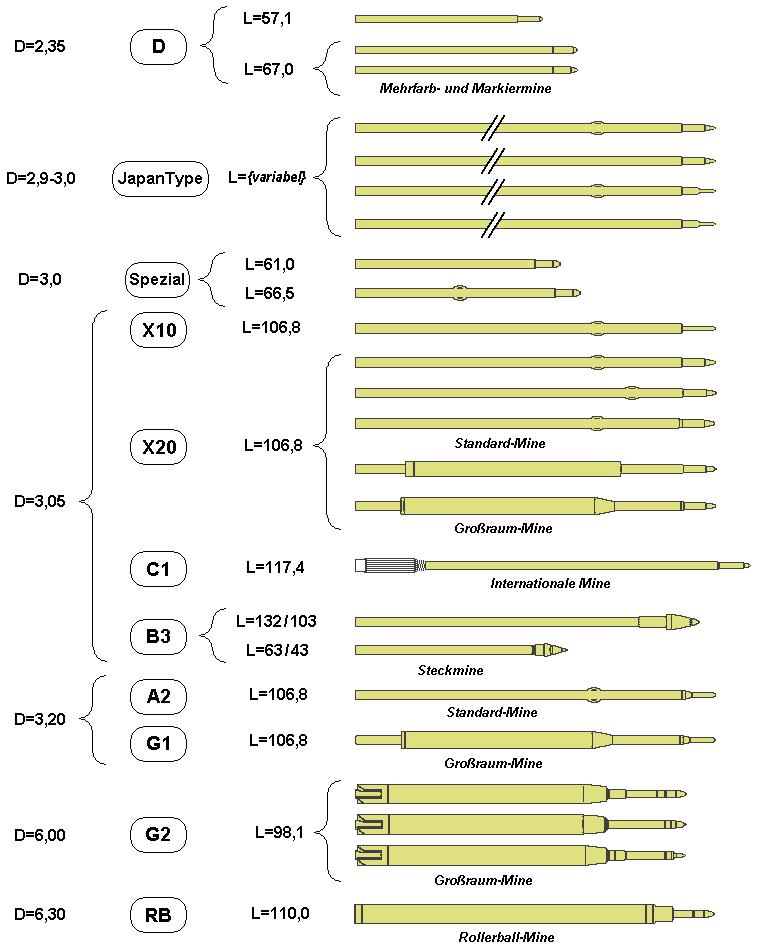 Kugelschreiberminen Größen und Typen