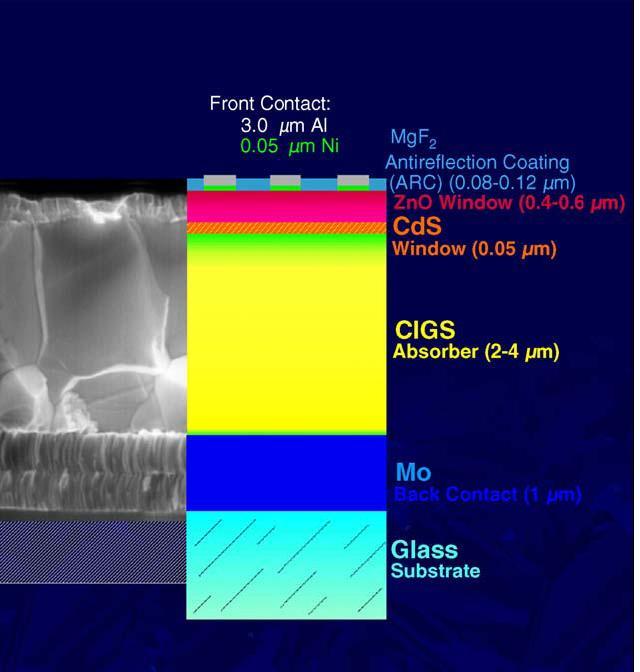 Modulo Fotovoltaico Cigs Wikipedia