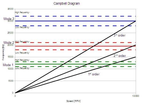 Campbell_diagram