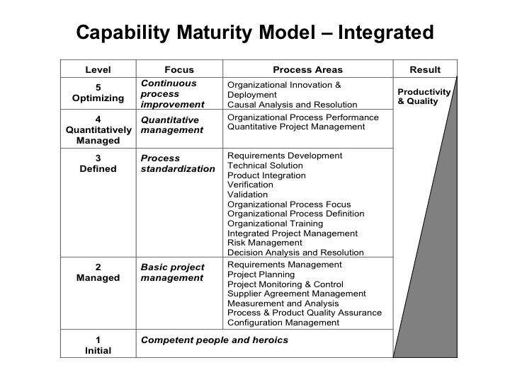Capability Maturity Model - Integrated