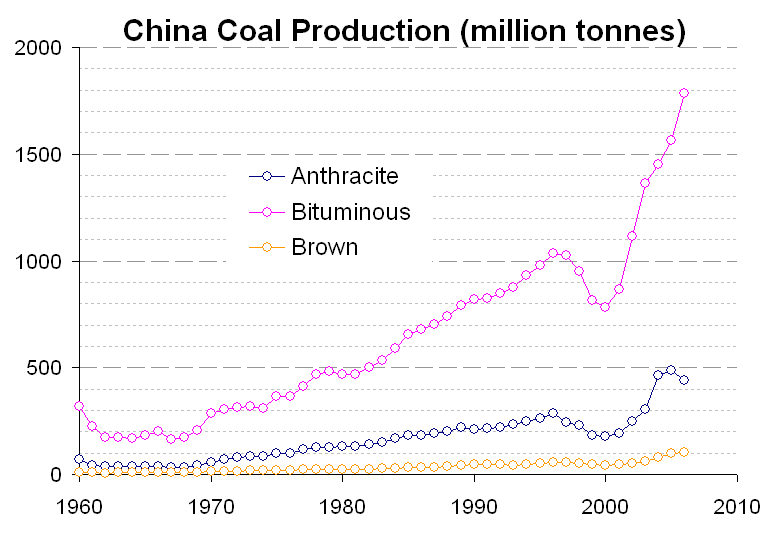 China_coal_prod.PNG