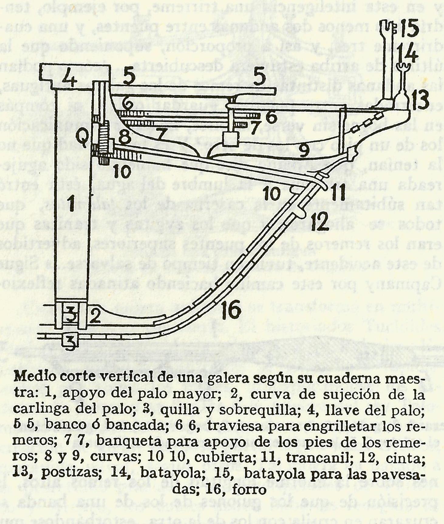 Archivo:Cuaderna maestra de galera (seccion).jpg - Wikipedia, la ...