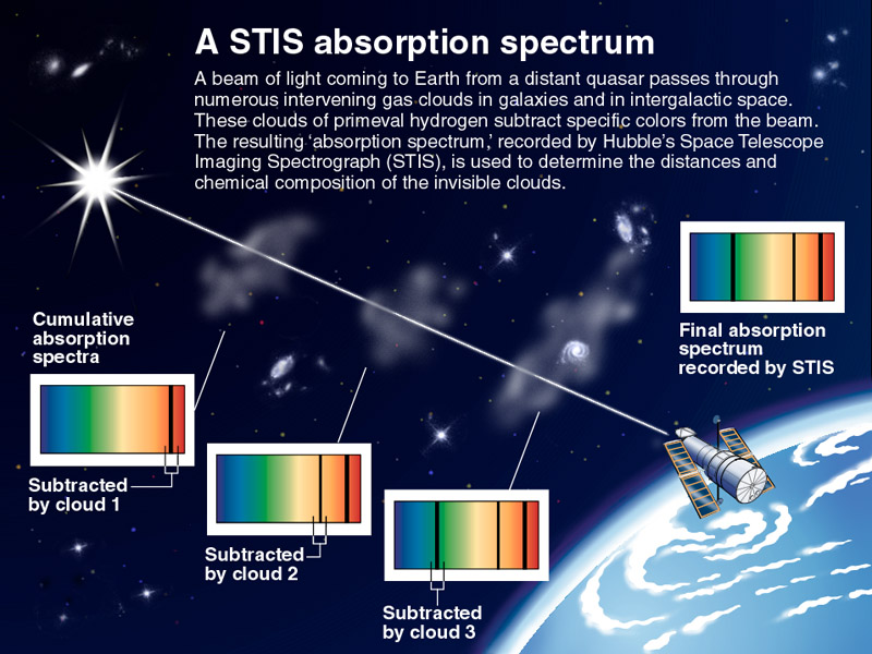 4220175 as well Telescopic Actuator 105891010 likewise ScopeSpec likewise File cumulative Absorption Spectrum Hubble Telescope in addition 20019 Ein Schoenes Wochenende Fuer Die  munity 179. on 87439