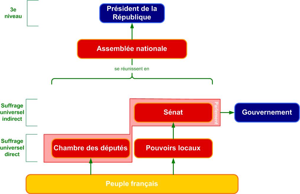 Assemblée nationale (Troisième République) — Wikipédia
