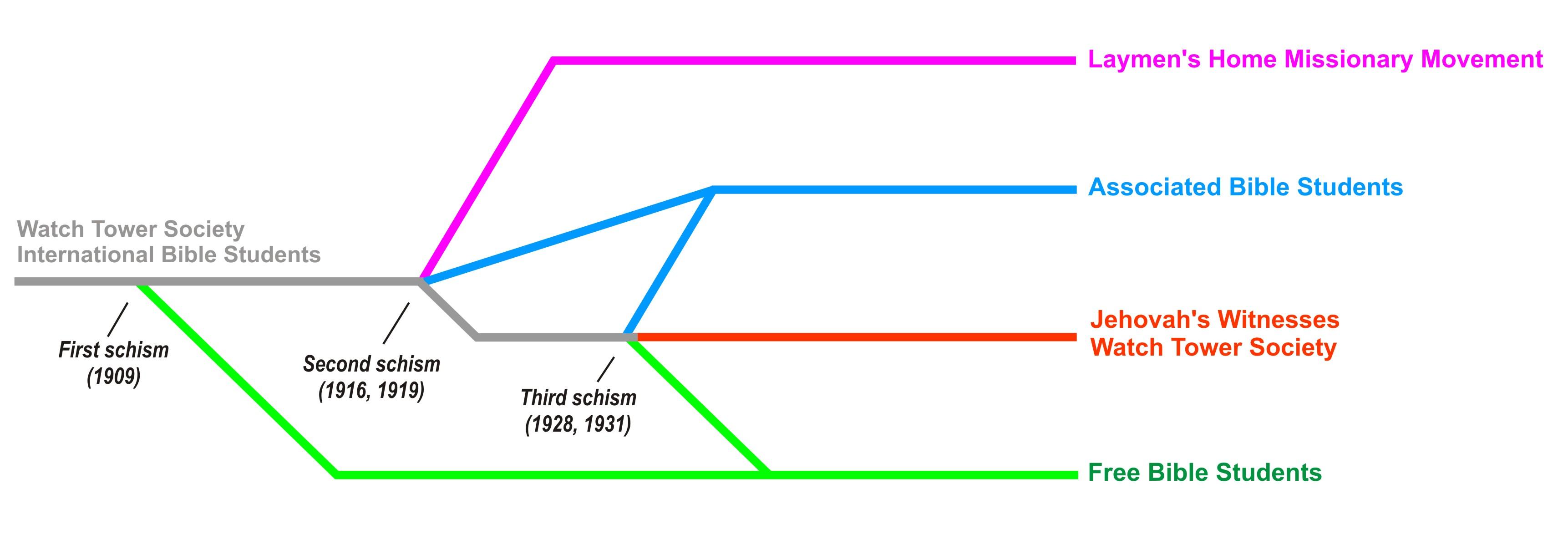 Church Organizational Chart: Bible Student movement - Wikipedia ang malayang ensiklopedya,Chart