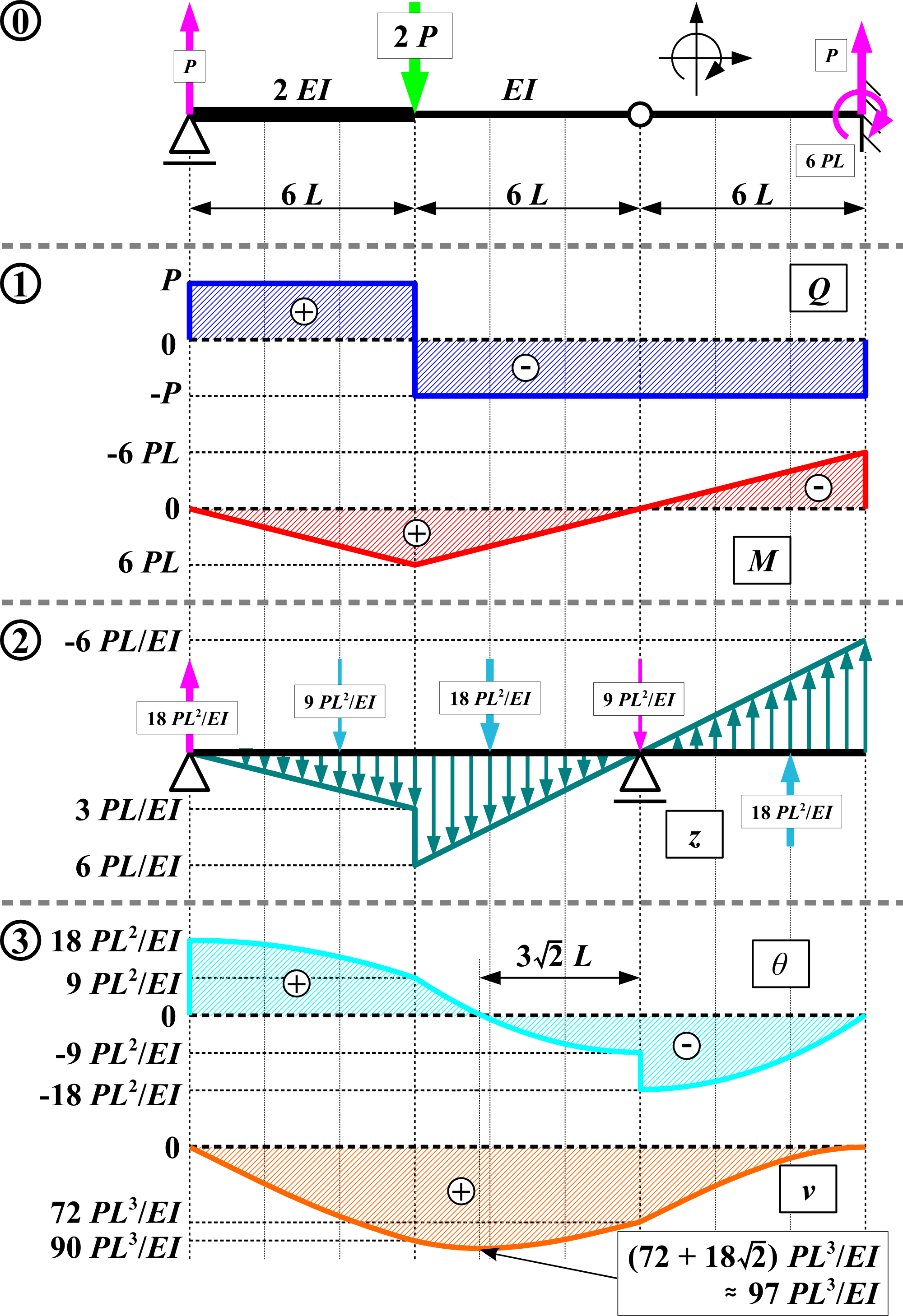 Swell Conjugate Beam Method Wikipedia Wiring Digital Resources Spoatbouhousnl