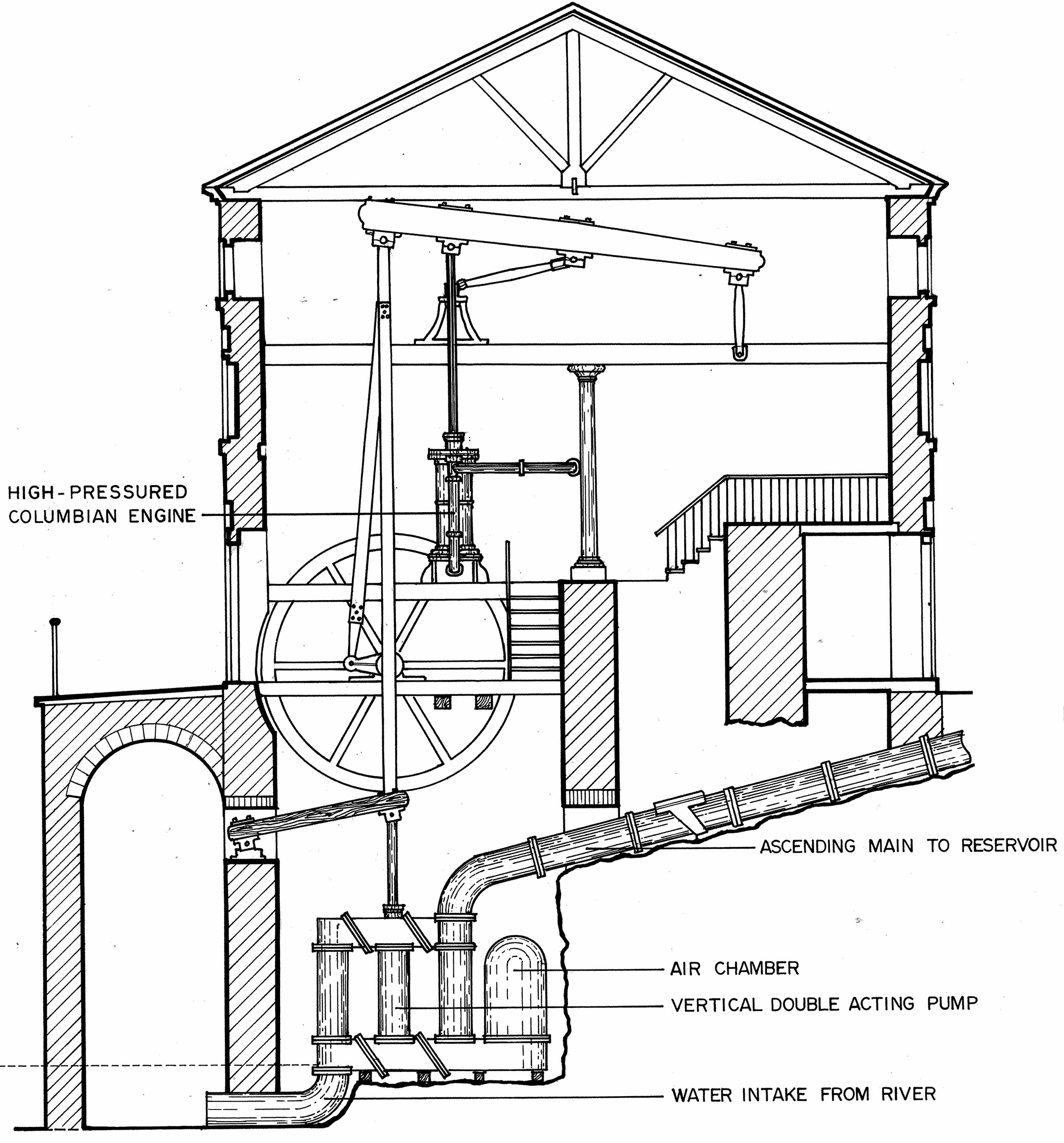 philadelphia water machine