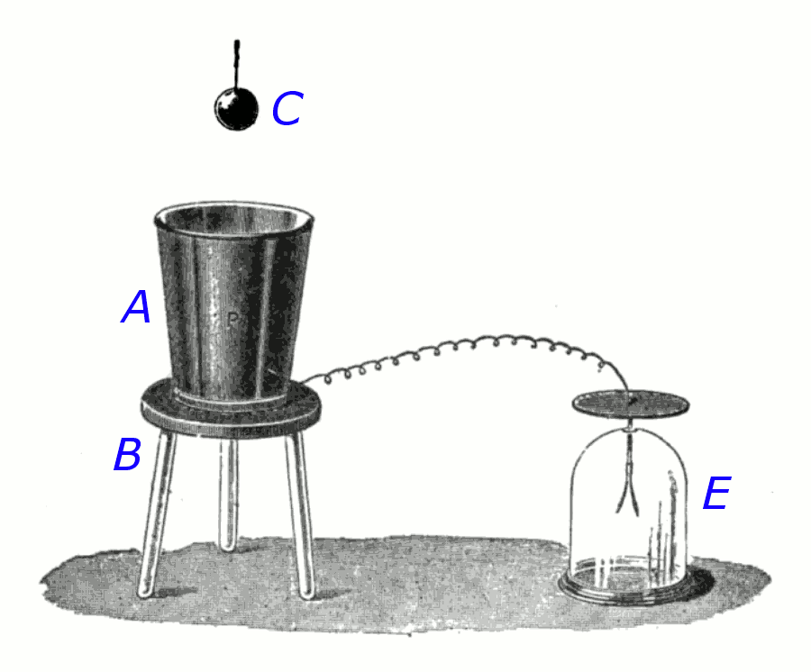 Faraday 39 s ice pail experiment wikipedia for Michael faraday electric motor