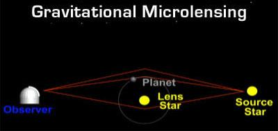 Les différentes méthodes de détection des exoplanètes