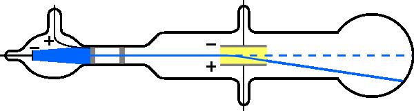 Esquema de la observación por primera vez del electrón.