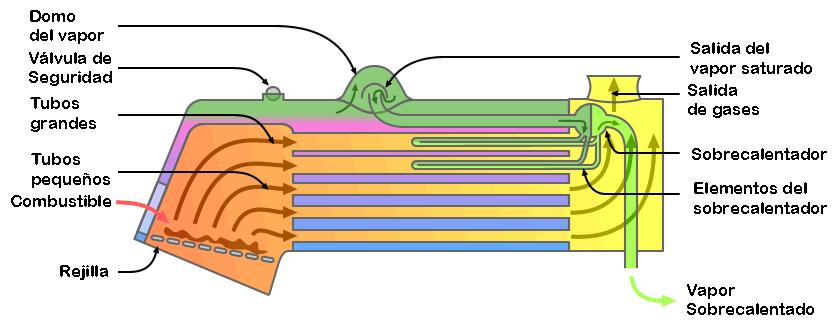 Archivo:Locomotive fire tube boiler schematic (with ... on crane schematics, machine schematics, electrical schematics, space schematics, computer schematics, forklift schematics, vehicle schematics, motorcycle schematics, clock schematics,