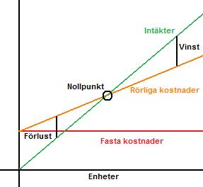 Nulpunktsanalyse