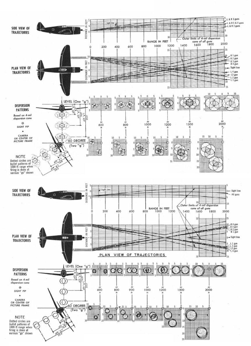 P-47_gun_harmonization_-_two_types.jpg