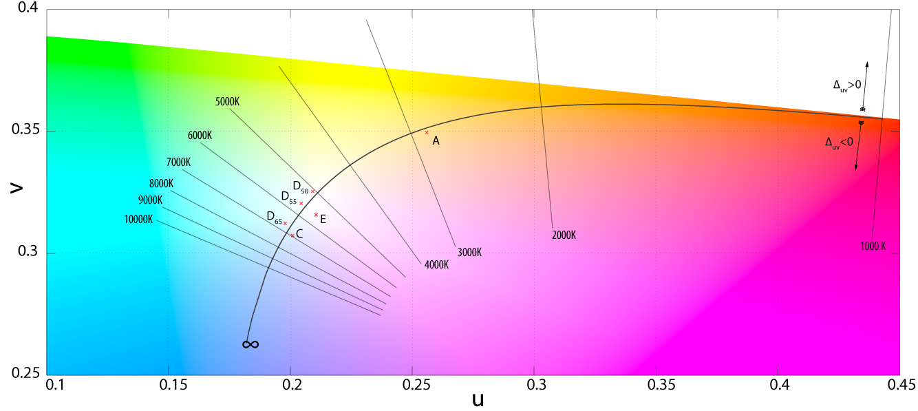 Color gamut ratings - Color Gamut Ratings 3
