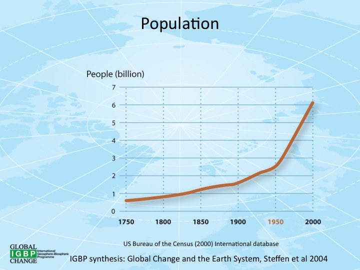 Populationgrowth