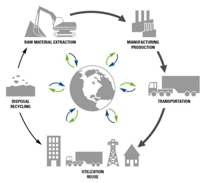 Quaternary Economic Activity Description Product'...