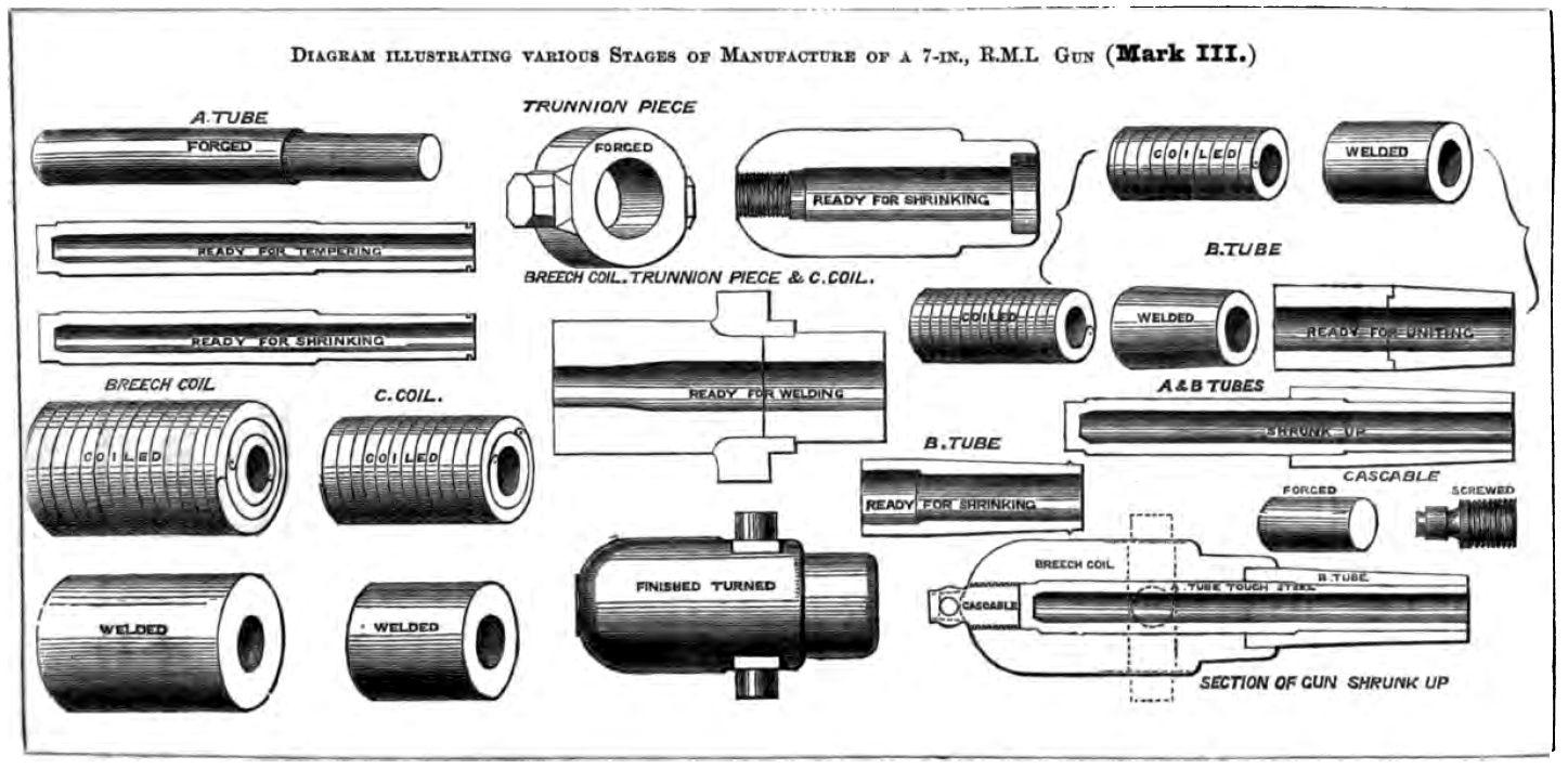 Dateirml 7 Inch Mk Iii Gun Construction Diagram Wikipedia Coil