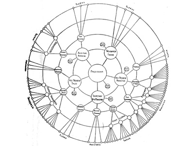Smith Chart Image: Radial tree - Graphic Statistics in Management.jpg ,Chart