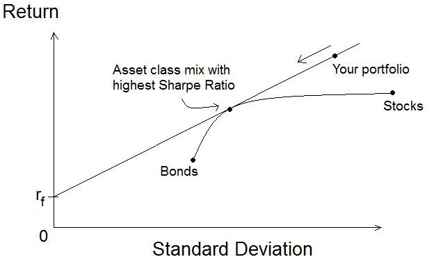File:Sharpe ratio graph.jpg