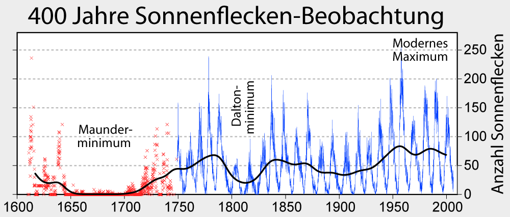 400 Jahre Sonnenflecken-Beobachtung. WIKI-COMMONS