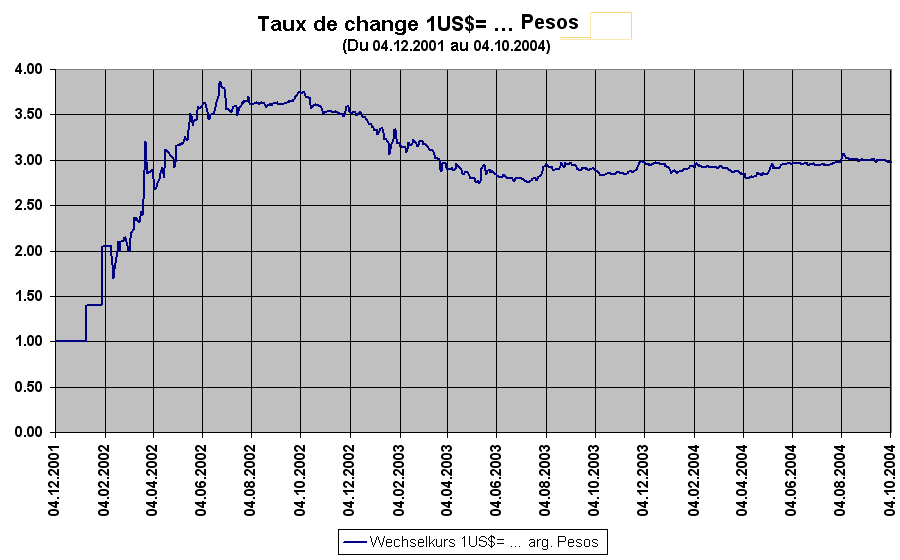File Taux De Change Usdollar Arg Peso Du 04 12 2001 Au 10 2004 Png