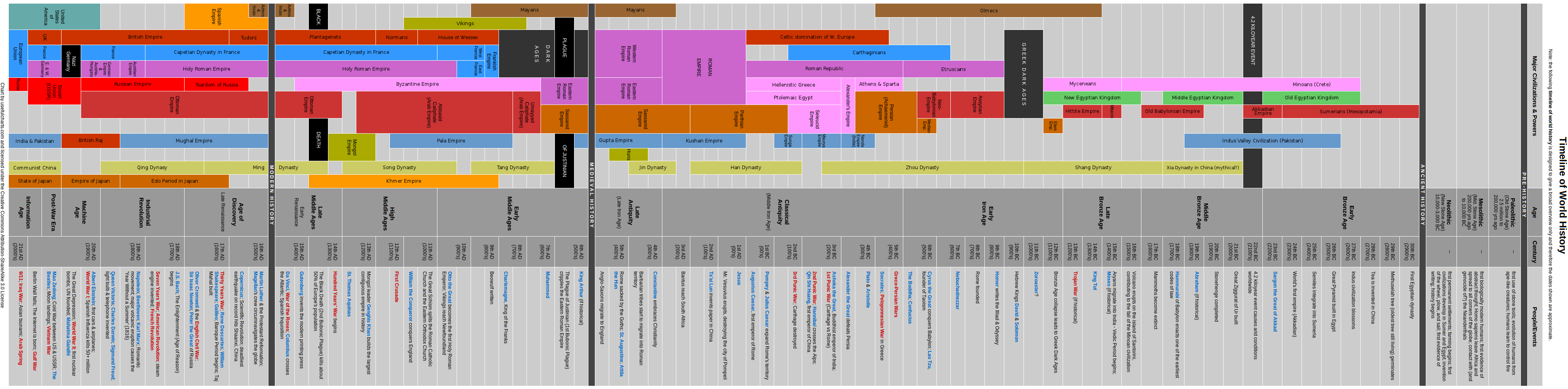 file timeline of world history png wikimedia commons
