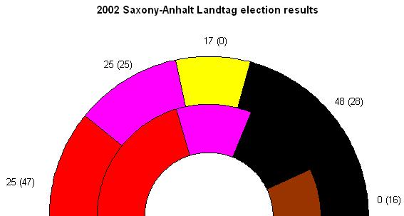 saxony anhalt state election 2002 wikipedia. Black Bedroom Furniture Sets. Home Design Ideas