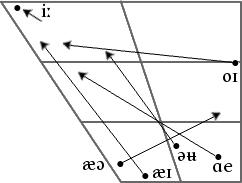 Australian English IPA diphthong chart.png