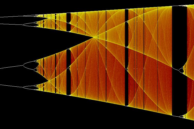 Logistic Map from Wolfram MathWorld