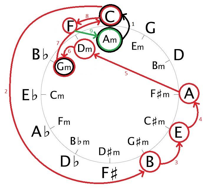 квинтовый круг в картинках представлены