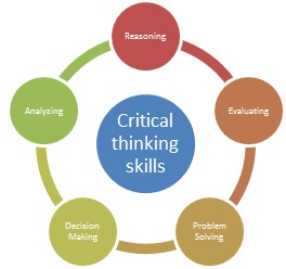 importance of critical thinking at work Problem solving and critical thinking it is important to remember it would work better for me if i could explain my version of the story out loud before.